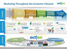 """How well can you measure your Marketing efforts?""  http://www.act-on.com/products"