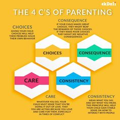Unfortunately we didn't get parenting 101 lessons in school. But these 4 C's of parenting would surely set you on the path to becoming more efficient parents. #ParentingTips #Kids #Posters