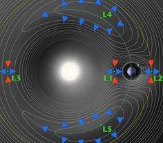 Die Sprungbretter zu interstellarer Raumfahrt in unserem Sonnensystem könnten ein paar Koordinaten im leeren Raum sein: Zwischen all den Anziehungskräften, die Sonne, Planeten und Monde aufeinander ausüben, sind diese Lagrange-Punkte Orte des Gleichgewichts.  Bild: NASA (gemeinfrei)
