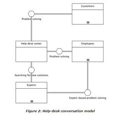 Business process modeling techniques explained with example diagrams conversation vs collaboration vs choreography flashek Choice Image