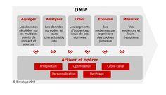 La Data Management Platform (DMP): fonctionnalités et bénéfices de l'exploitation des données - JDN