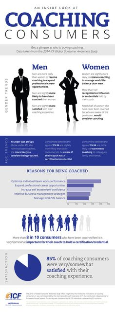 A glimpse into who is buying Coaching. Data taken from the 2014 International Coach Federation Global Consumer Awareness Study. Coachfederation.org