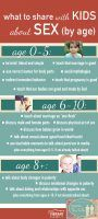 what-to-share-with-kids-about-sex-at-each-age