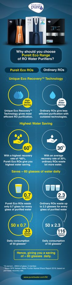 Find the difference between pureit Eco RO and Ordinary RO Water Purifiers. Pureit has a wide range of RO water purifiers with latest technologies like – RO, RO+UV, RO+MF and RO+UV+MF water purifiers. Pureit's Advanced 6 and 7 stage purification ensures your drinking water is safe, sweet, and pure for consumption. Ro Water Purifier, Safe Drinking Water, Save Water, Infographics, Stage, Technology, Pure Products, Sweet, Tech