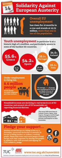 We've made an infographic showing why unions across Europe are taking action today. Please help share it and get the message out that austerity is impacting unfairly on ordinary working people and the most vulnerable. http://www.tuc.org.uk/international/tuc-21663-f0.cfm