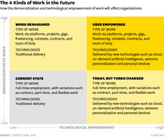 The Four Kinds of New Economy Work