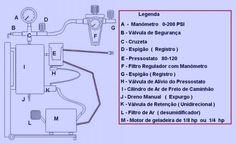 Dicas e Tutoriais: Esquema de Compressor com motor de geladeira