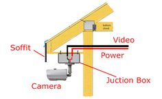 CCTV Installation and Wiring Options - When installing a completely new security system you may want to have the video and power wires come from a single location located near the storage device (DVR or NVR). Home Security Tips, Security Cameras For Home, Safety And Security, Tv Drawing, Solar Camera, Power Wire, Wireless Home Security Systems, Security Camera System, Box Camera