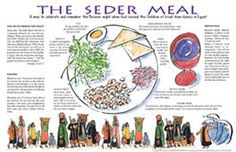 The Seder Meal Placemat