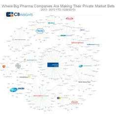 Big Pharma's Bets: Where They're Investing Across Digital Health, Biotech, And Medical Devices I CBinsights