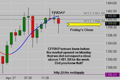 Spx Futures Quote Emini Trading  Learn How You Can Spot Opportunities Just Like This .