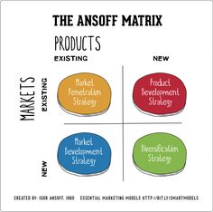 How to use the Ansoff Matrix  Strategic questions that can be answered using the matrix include:  Market Penetration: How to sell more of your existing products or services to your existing customer base? Market Development: How to enter new markets? Product and Development: How to develop existing products or services. Diversification: How to move into new markets with new products or services, increase your sales with your existing customer base as well as acquisition.