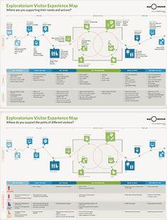 博物館への来館前、来館中、来館後までの一連の体験を、複数の利用者属性を観察し総合的にマップ化_カスタマージャーニーマップで顧客の心を見つめてサイトを改善、5つの作成ステップと7つの実例 | 実践! プロも使うラピッドUX手法 | Web担当者Forum