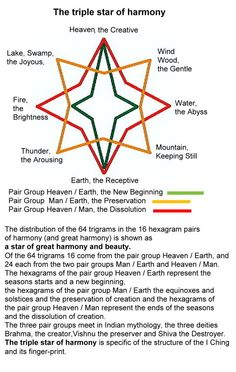1080-the-beautiful-triple-star-of-harmony-the-fingerprint-of-the-structure-of-the-i-chingufo.jpg