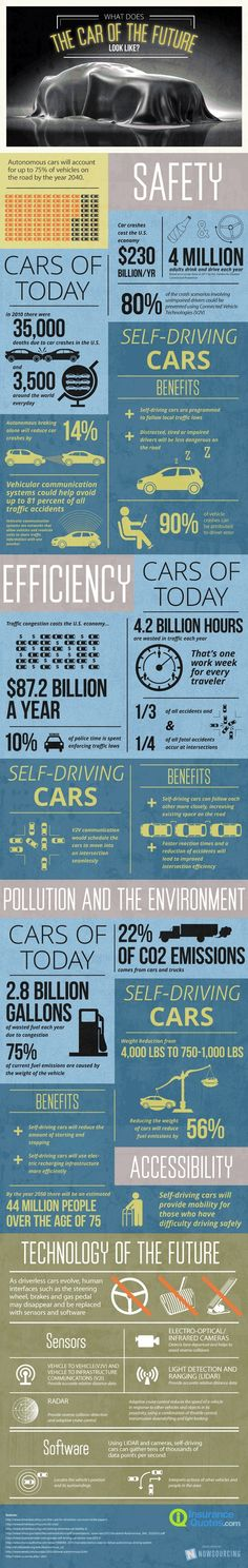 Sorta talks about pro's  of self driving cars and it's benefits and the technology for it work. And about today's cars. Also about pollution which involves .#U think were ready for it.