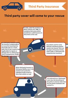 Renew your existing insurance policies online with ease for Third party motor vehicle
