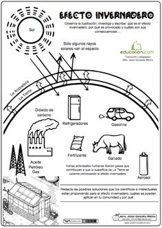 Greenhouse Effect Diagram Kid stuff Science, Science