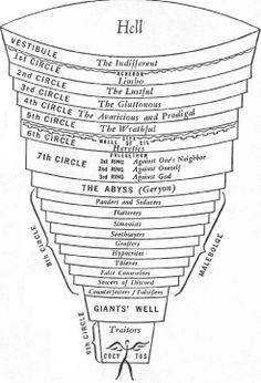nine circles of hell   circle i limbo the unbaptized virtuous ...