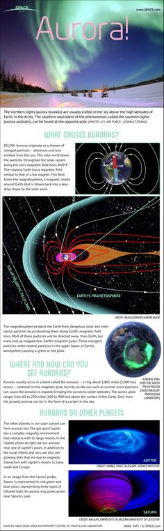 Aurora Guide: How the Northern Lights Work (Infographic) Earth Science, Science And Nature, Choses Cool, Earth's Magnetic Field, See The Northern Lights, Carl Sagan, Space And Astronomy, Our Solar System, Space Travel