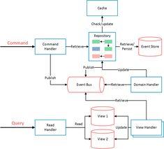 14 Software Architecture Design Ideas Software Architecture Design Architecture Design Design
