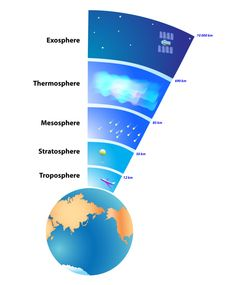 kinderkleidung – Atmosphere layers of earth – Studies in science – - Bildung 6th Grade Science, Middle School Science, Science Classroom, Science Lessons, Teaching Science, Science Education, Science For Kids, Science Activities, Science Projects
