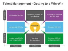 Win-Win Talent Management Strategy