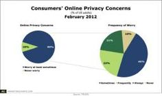 90% are worried about online security.