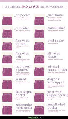 Fashion Vocabulary tasche denim