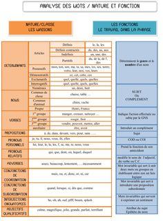 français : analyse de mot - grammaire - cm French: word analysis - grammar - cm - a little piece of sharing Ap French, Core French, French Words, French Quotes, Learn French, French Language Lessons, French Language Learning, French Lessons, French Flashcards