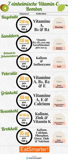 Die 7 größten einheimischen Vitamin-C-Bomben   eatsmarter.de #vitamine #vitaminc #regional #saisonal #infografik #ernährung #gesund