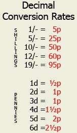 Conversion rates from pounds, shillings and pence to decimal currency. We played shops in Mrs Moore's class to learn x