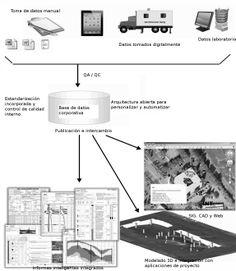 Flujo de datos e información en el programa gNT