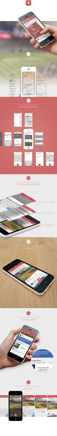 Syft Mobile App Redesign on Behance