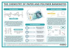 Seen the new UK £5 polymer note? Here's a little of the chemistry behind it! More detail here: http://wp.me/p4aPLT-21p