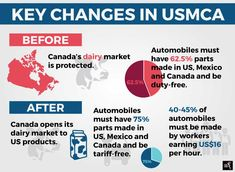 The USMCA has a clause that keeps China from striking separate deals with Canada and Mexico. Key Change, American Auto, Marketing