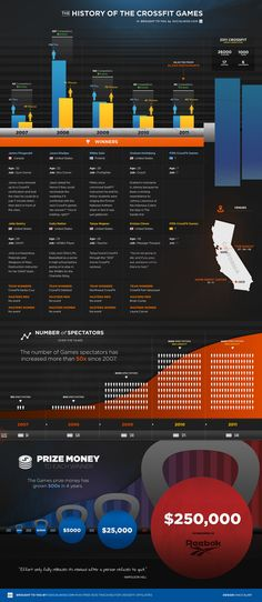 The History of the CrossFit Games [Infographic] - ESPN2 tomorrow night, eek!