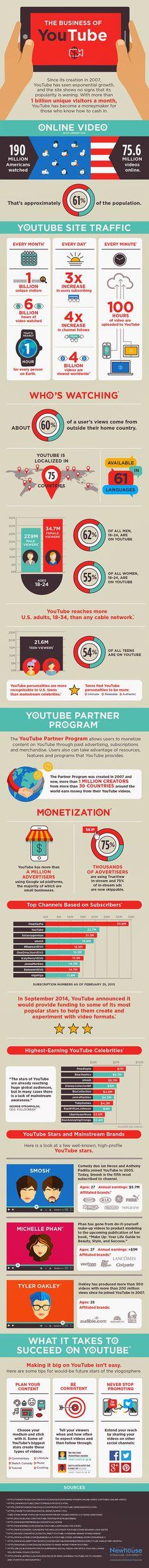The Business of YouTube // El negocio de YouTube: 30 hechos que te van a sorprender.