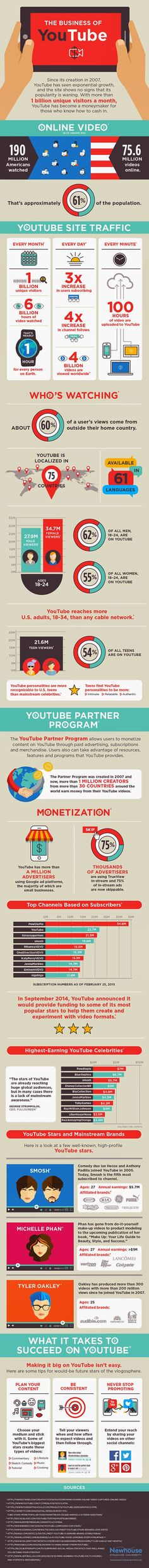 The Business of YouTube // El negocio de YouTube: 30 hechos que te van a sorprender.