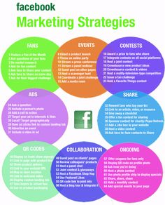 Facebook marketing strategy is the most valueable strategy that can be used to get success in the social media marketing.Ebriks SEO company are provid