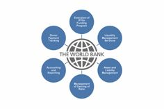 Functions Of World Bank