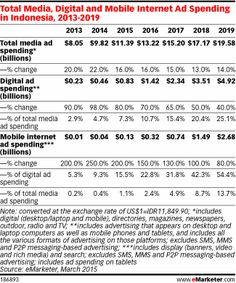 Total Media, Digital and Mobile Internet Ad Spending in Indonesia, 2013-2019