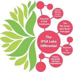 Natural Remedies to Your Problem! For more visit @ https://goo.gl/BxQowh