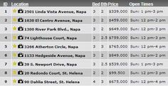 Napa Valley Sunday Open Houses January 6, 2013  This is a weekly feature I will do every Saturday for those wanting info on open homes in the Napa Valley. If I can help you find the perfect property here in the Napa Valley, please call or email me
