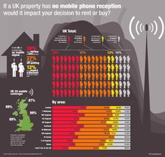 UK Property Mobile Reception