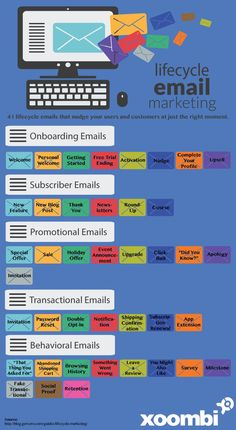 You know Email Marketing can increase conversions for your Business. Check out how the Lifecycle of Emails in Email Marketing works. Visit the website to learn more about Email Marketing. E-mail Marketing, Digital Marketing Strategy, Marketing Na Internet, Marketing Website, Marketing Online, Email Marketing Campaign, Marketing Automation, Business Marketing, Content Marketing