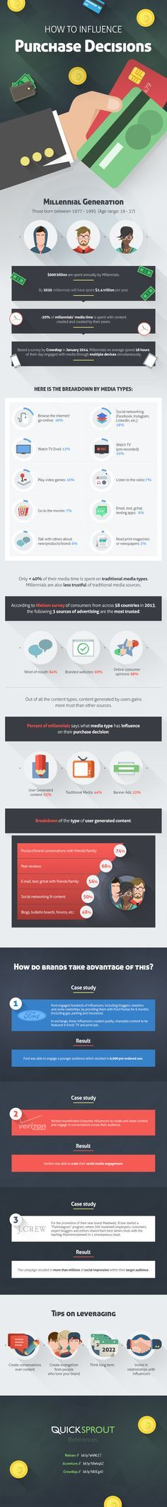 Reaching the Millennials: How to Influence Purchasing Decisions - #infographic #digitalmarketing