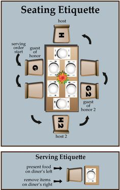 diagram for getting seating arrangements right! Serving etiquette tips are a Great Bonus!Perfect diagram for getting seating arrangements right! Serving etiquette tips are a Great Bonus! Dinning Etiquette, Table Setting Etiquette, Etiquette Dinner, Tea Etiquette, Planning Menu, Party Planning, Comment Dresser Une Table, Etiquette And Manners, Table Manners