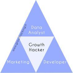 Growth Hacking & Start-up Marketing Content Marketing, Internet Marketing, Social Media Marketing, Digital Marketing, Growth Hacking, Le Site, Entrepreneurship, Business, Organizing