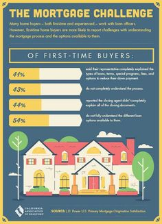 1st time buyers make sure the lender you choose explains everything -  626-335-8050   #SegueProperties   #Glendorarealestate