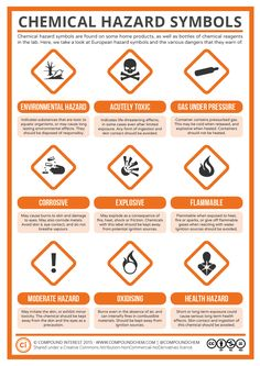 Back to some chemistry basics for today's post, with a look at the nine different hazard symbols commonly used to warn of chemical dangers. These symbols are frequently encountered in the lab… Chemistry Basics, Teaching Chemistry, Science Chemistry, Organic Chemistry, Physical Science, Study Chemistry, Chemistry Lessons, Teaching Aids, Science Facts